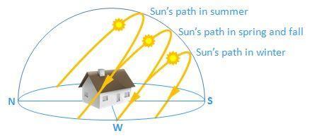 sun path   northern hemisphere garage conversion