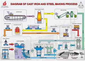 Current Steel Manufacturing Process