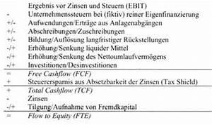 Cash Flow Rechnung : discounted cash flow verfahren wirtschaftslexikon ~ Themetempest.com Abrechnung