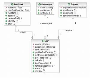Reverse Engineering Uml Class And Sequence Diagrams From