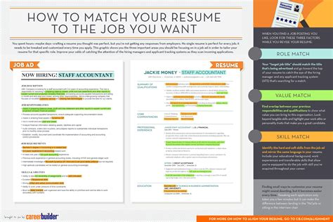 Tailor Your Resume by Here S How To Use Descriptions To Tailor Your Resume