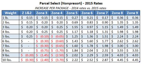 usps letter rates 2015 usps rate change has been rescheduled for may 31st 2015 30425