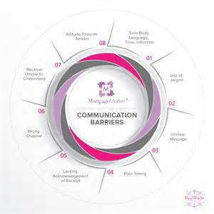 Business Communication Barriers