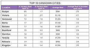 Ontario rules Top 10 Canadian cities for investing - YP