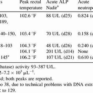 Amino Acid Sequences Of The Citrate Synthase  Glta  Gene