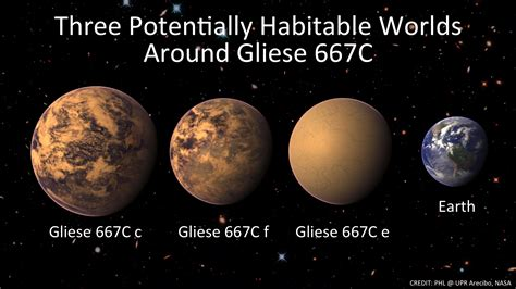Three Habitable Planets Could Orbit Gliese 667c