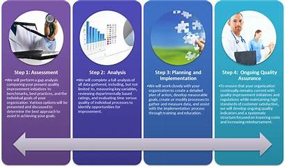 Improvement Healthcare Programs Services Consulting Initiatives Process