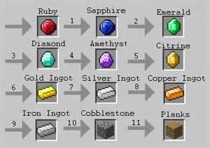 Minecraft Ores Mod