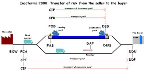 Incoterms 2000, Customs Clearing, Custom Broker, Chb, Importing Infographic Guidelines On Canva Maken Zombie Indonesia Economy Magazine Quotation Characters
