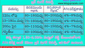 6 Month Diet Chart Diabetic Chart In Telugu ష గర ల వల స ఛ ర ట Youtube