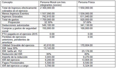 tratamiento fiscal para los agapes facilidades obligaciones y pagos provisionales contadormx