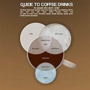 Venn Diagram Of Coffee Drinks