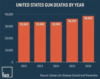 Deaths Gun Guns Violence Number Data Archive