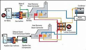 Process Flow Of Combined Cycle Power Plant