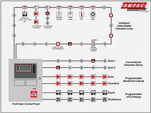Fire Alarm Control Panel Diagram