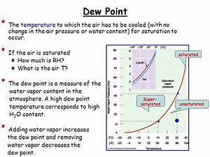 Atmospheric Moisture: Relative Humidity and Dew Point ...