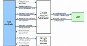 Kungkk Blog  Google Oauth Flow Diagram