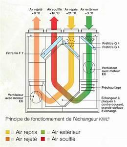 Vmc Double Flux Renovation : l 39 essentiel sur la vmc double flux fiabishop ~ Melissatoandfro.com Idées de Décoration