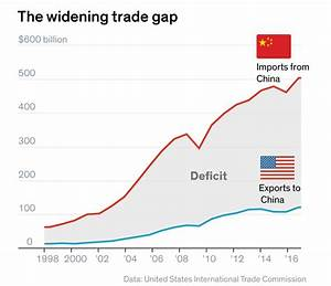 The Brewing U.S.-China Trade War, Explained in Charts ...