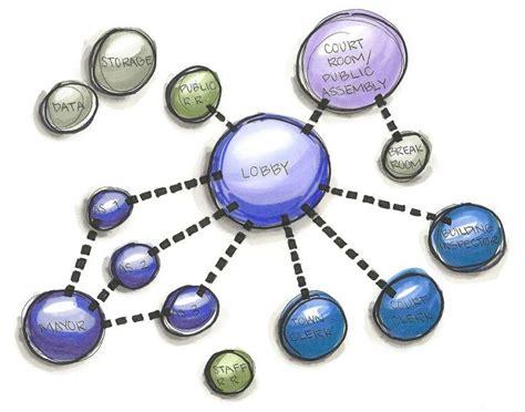 adjacency bubble diagram google search schematic