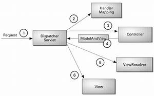 Model View Controller - Java Rmi Mvc Pattern