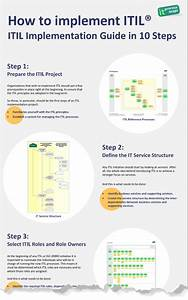 awesome itil implementation plan template component With itil implementation plan template