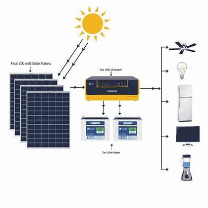 Solar System Panel Grid Inverter Battery Power
