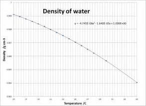 Water Density Temperature Table