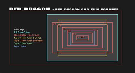 Red Sensor Vs Film Formats