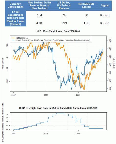 new zealand exchange rate new zealand dollar us dollar exchange rate forecast