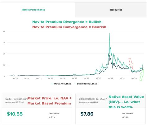 But if you have cointracking code, the price will be very. GRAYSCALE BITCOIN TRUST BTC (GBTC) Stock Price, News ...