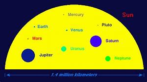 Everything In The Solar System Orbits The Sun - Faith In ...