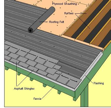 how to shingle a shed roof how to re shingle a roof and not die diy design
