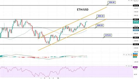 Ethereum Price Forecast – ETH/USD Supported at 2,592 – Can ...