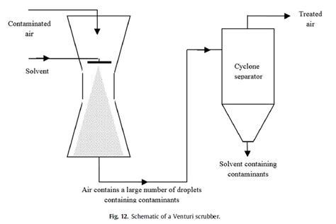 Schematic Of A Venturi Scrubber.