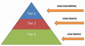 The 3-tier Keyword Conversion Model - Youmoz