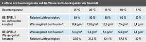 Luftfeuchtigkeit Temperatur Tabelle : praxiswissen luftentfeuchter mit luftentfeuchtung zum ~ Lizthompson.info Haus und Dekorationen
