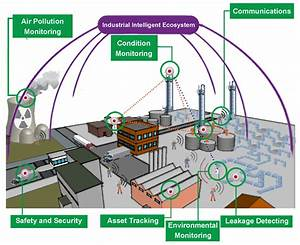 Sensors | Free Full-Text | Industrial Internet of Things ...