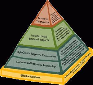 hudson regional partnership center  pyramid model