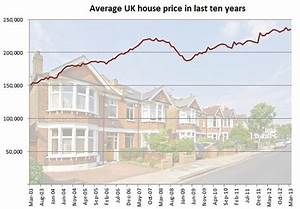 ONS: House prices rise by 2.7% across UK in the last year ...