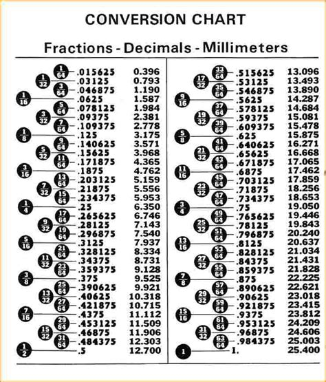 decimal to fraction table decimal to fraction chart questionnaire template