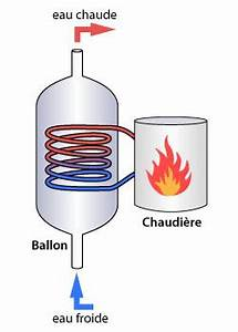 Fonctionnement Ballon D Eau Chaude : les diff rentes productions eau chaude sanitaire ~ Dailycaller-alerts.com Idées de Décoration