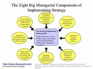 Implementing Strategy Diagram
