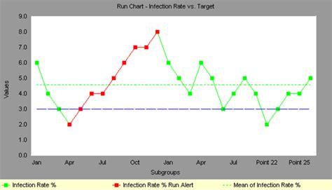 run chart  sigma   explanation