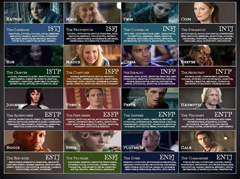 Which Fictional Character Are You Most Like?