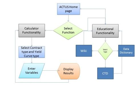 website functionality  architecture hanlon financial systems lab web encyclopedia