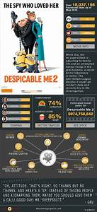 Despicable Me 2 Movie Infographic Movie Infographics