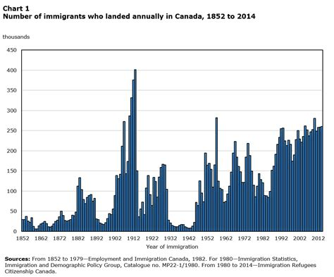 150 Years Of Immigration In Canada