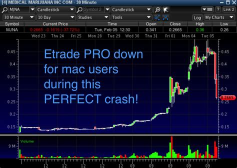 etrade forex trading platform how i was robbed by etrade timothy sykes