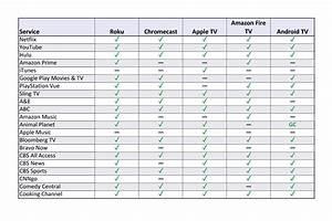 Streaming Box App Comparison Roku Vs Chromecast Vs